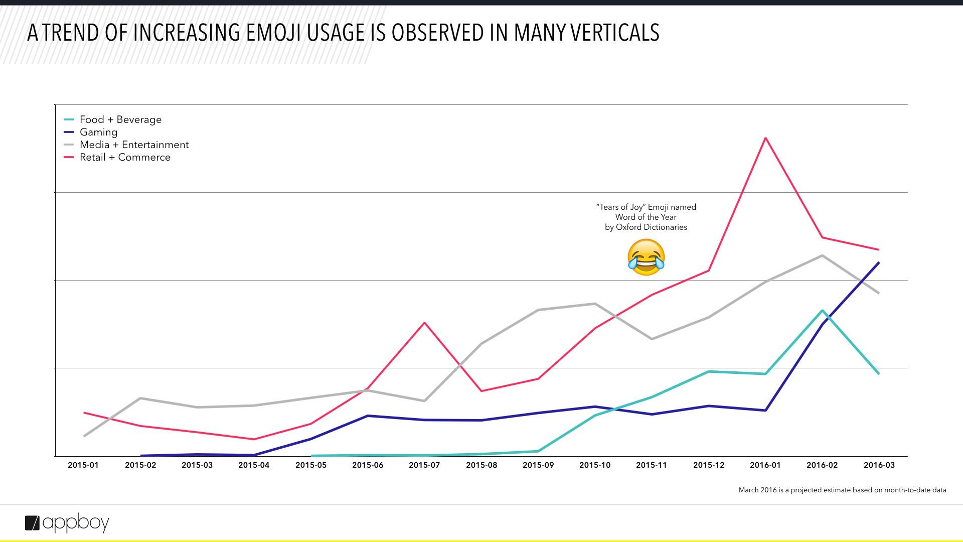 Quels emojis pour quels domaines ?