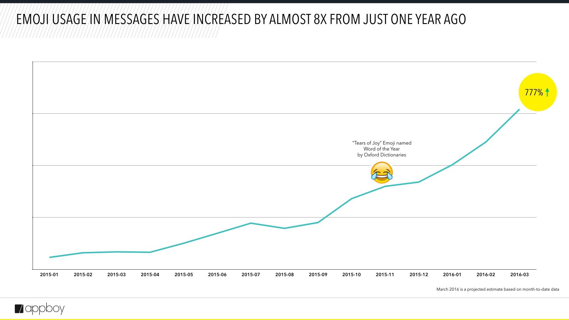 Les emojis en 2015