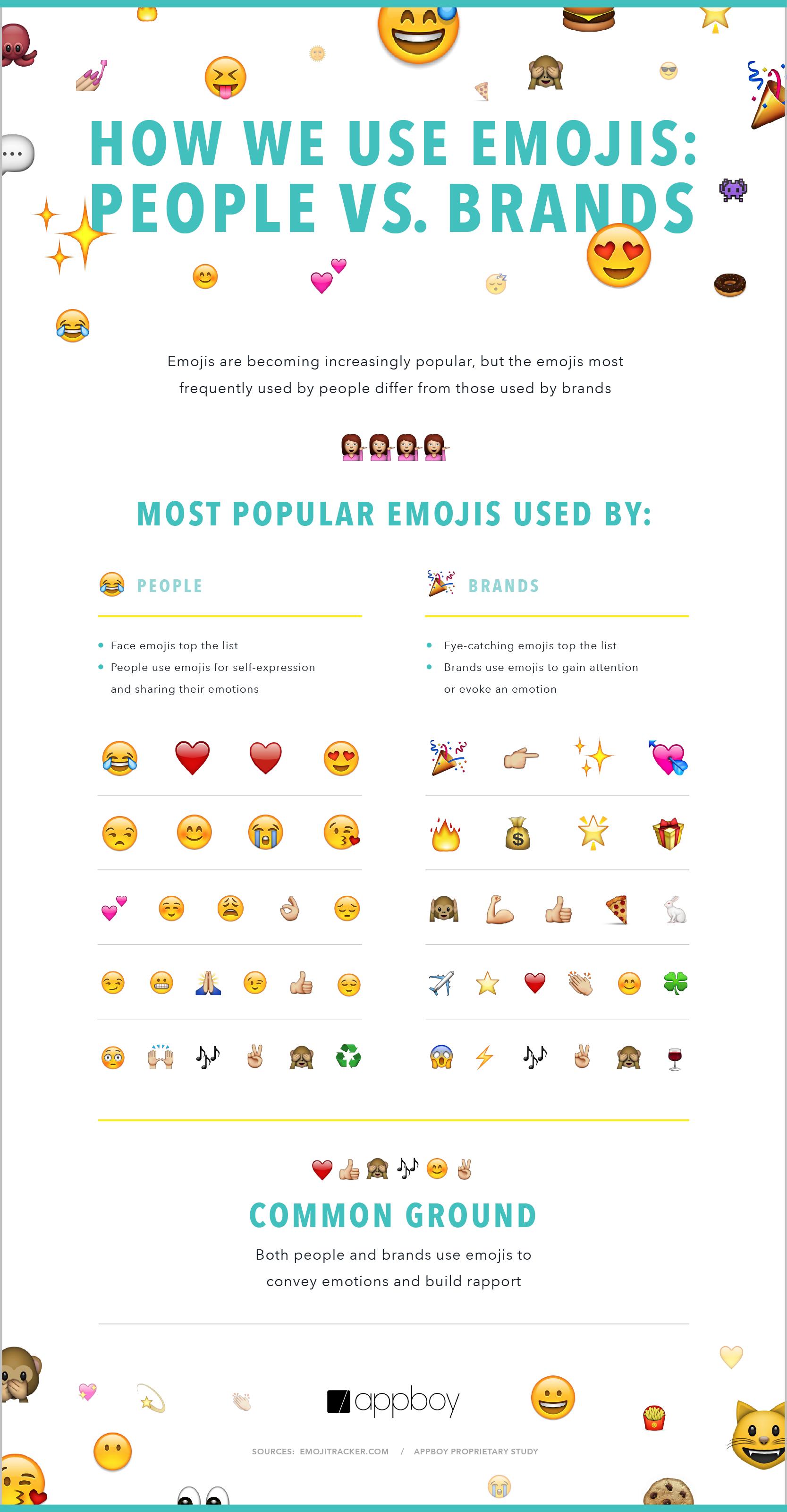Les emojis utilisés par les marques et les internautes