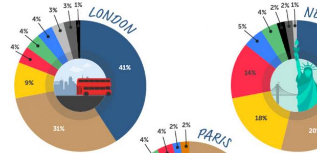 Instagram : chaque ville a sa spécialité