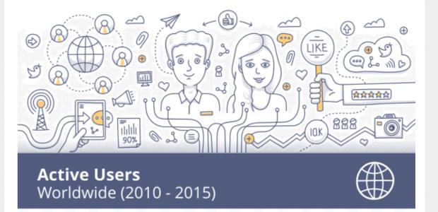 Croissance des médias sociaux dans le monde entre 2010 et 2015