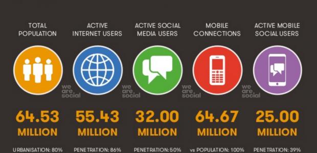 L'usage d'internet, du mobile et des médias sociaux dans le monde en 2016
