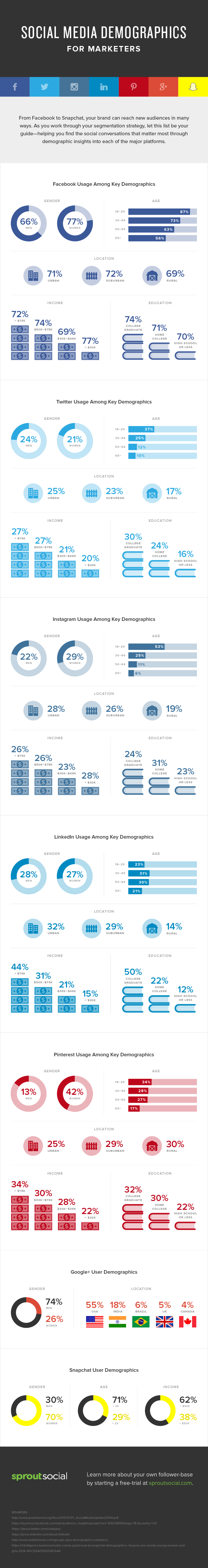 Social Demographics Infographic