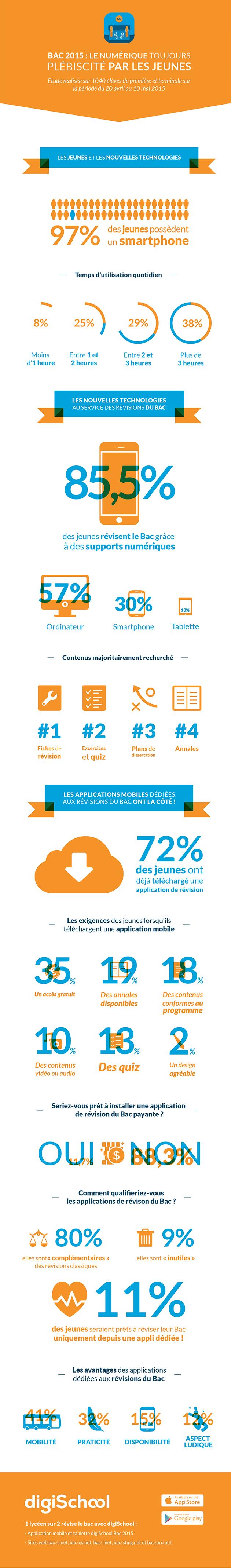 Infographie sur les jeunes, le bac et le numérique