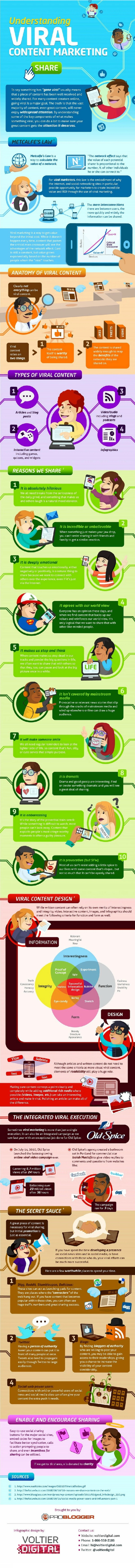 viral-content-marketing-infographic